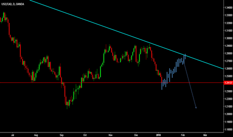USDCAD: correction is going to be started