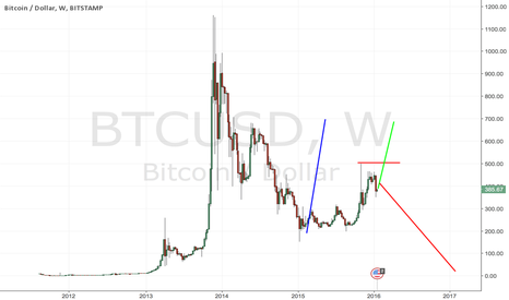 "BTCUSD: BitCoins: ""<300 Bites The Dust."" vs. "">500 Happy Party People."""