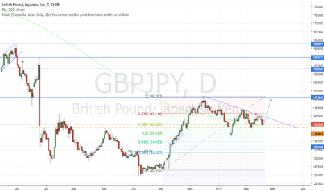 GBPJPY: GBPJPY time for breakout