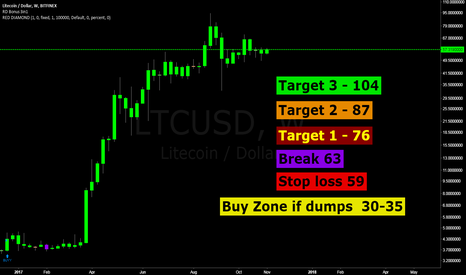 LTCUSD: LTC // because we want a chart :)