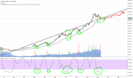 BTCUSD: Bitcoin will probably keep going up from here