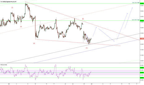 USDJPY: There is a risk of one more correction for USDJPY