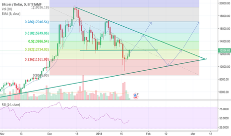 BTCUSD: BTC supports and resistences