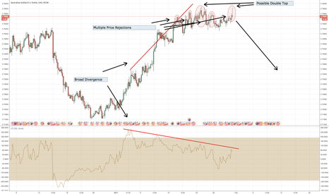 AUDUSD: SHORT AUD/USD on Double Top and Price Rejections