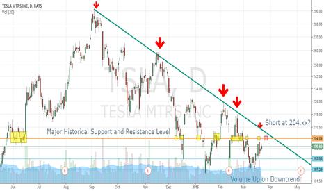 TSLA: Technical Analysis: TSLA Short Opportunity 26MAR - 1APR