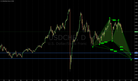 USDCHF: USDCHF Deep Crab or Butterfly?