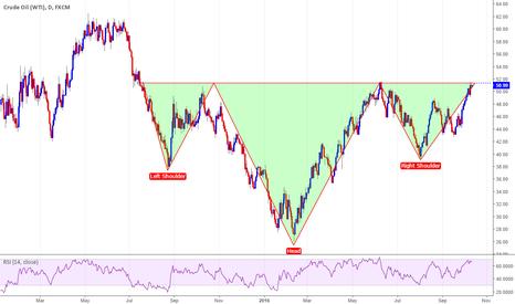 USOIL: Crude Oil at critical neckline level $51.50