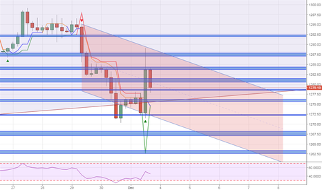 XAUUSD: Gold can't make up it's mind.