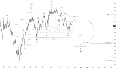 USOIL: $WTI Daily Chart.More downside, Eyes 36.00 | #crude #oil #USOil