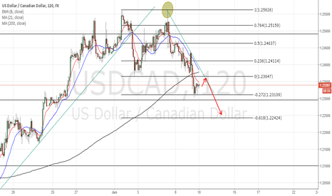 USDCAD: USDCAD further BEARISH continuation