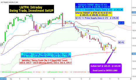 L_TFH: L&TFH: Intraday, Swing Trade, Investment SetUP