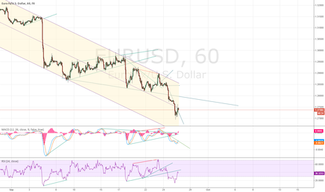 EURUSD: Held in a downtrend