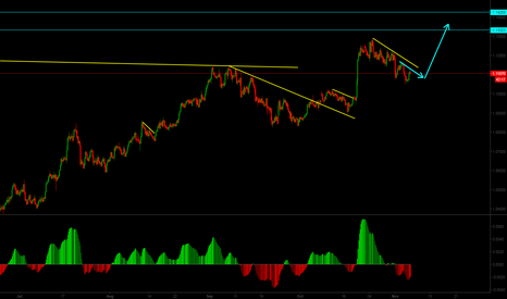 AUDNZD: Buy setup on AUDNZD