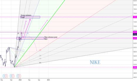 NKE: Nike as light as air ...
