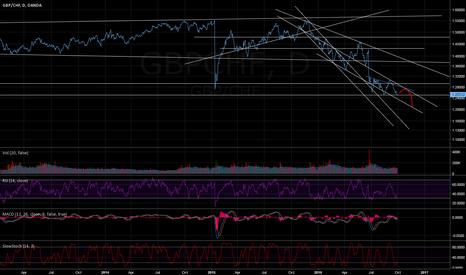 GBPCHF: Short/medium term, last little jump before deep diving?