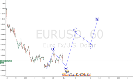 EURUSD: eurusd longterm