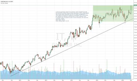 IT: Gartner - $IT - On The Move Higher