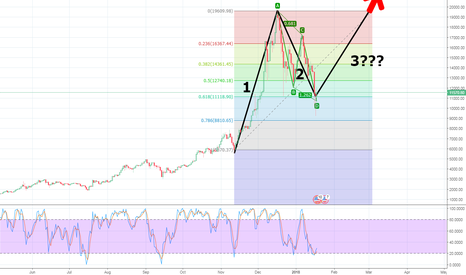 BTCUSD: BTC/USD | ELLIOT WAVE 3 START | BULLISH DIVERGENCE | HARMONIC