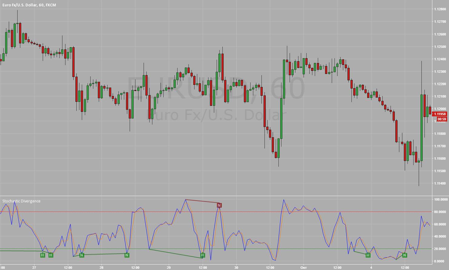 Stochastic Divergence