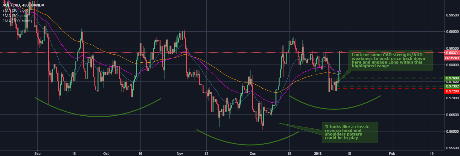 AUDCAD Long (Reverse Head and Shoulders)