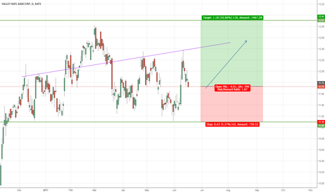VLY:  Fake head and shoulders?