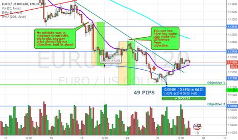 EURUSD: Corrected EURUSD