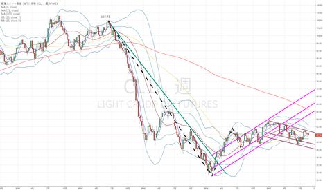 CL1!: 原油:目先の目標は46.5ドル、年末に向けて44ドルも…