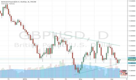 GBPUSD: GBP/USD Bounce