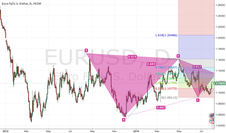 EURUSD: eurusd i think long