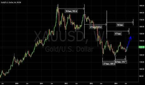 XAUUSD: XAUUSD Top Cycle