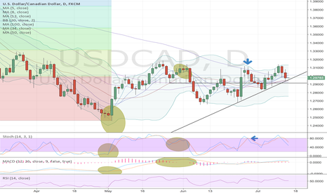 USDCAD: UC running into support - closes on the 100day