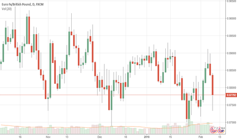 EURGBP: EURGBP: Sells Off Further, Eyes Key Support