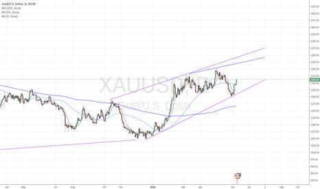 XAUUSD: 2 month short-term on gold