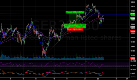 GER30: 30 min, chart strong support area 10671, but looking chiled