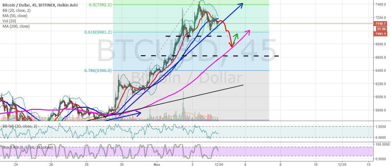 BTCUSD not out of the woods yet