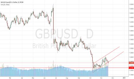 GBPUSD: Short GBPUSD, Breakout occurred downside