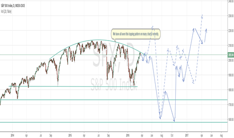 SPX: Price Swings Become Wilder