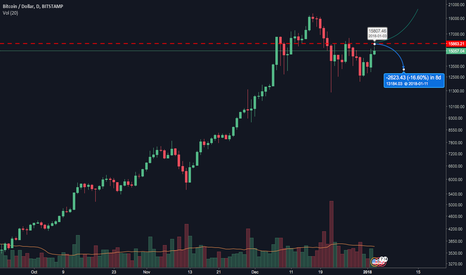 BTCUSD: 15,863 as Line in the Sand