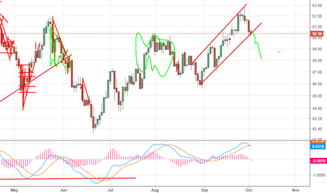 USOIL: Oil is about to be free falling