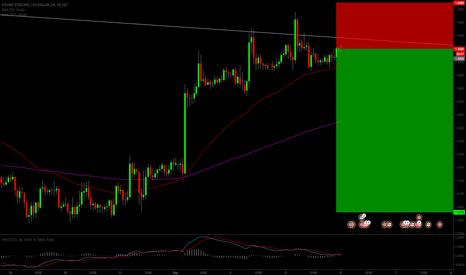 GBPUSD: gbpusd short swing @ market!