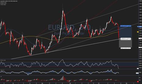 EURUSD: Trade Idea #40 - $EURUSD - Buy Blood at Major Support