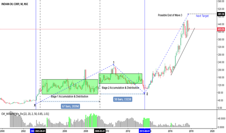 IOC: If you are long add more on Dip for End of 3 rd wave