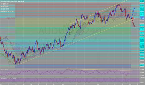 AUDUSD: AUDUSD H4 bearish divergence RSI SHORT after bounce to RSI trend