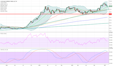 DXY: RSI divergence, stochastic cross out of overbought