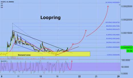 LRCBTC: Loopring  LRCBTC