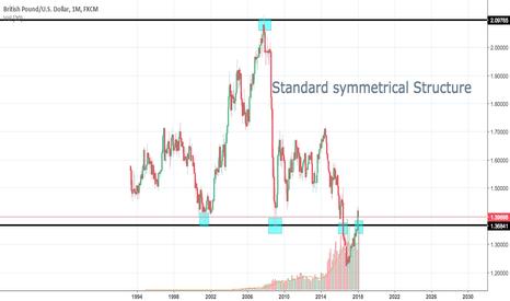 GBPUSD: GBP/USD 1M standard symmetrical structure