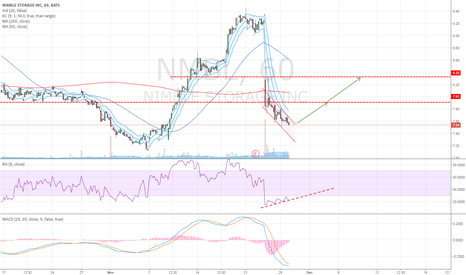 NMBL: Possible long opportunity