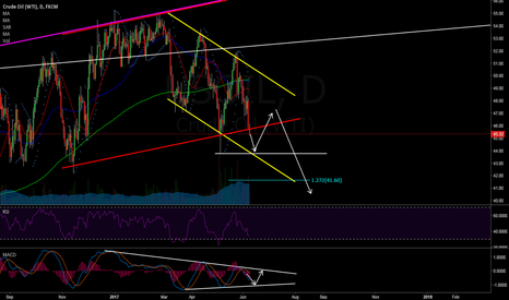 USOIL: Oil roller coaster....here it comes!