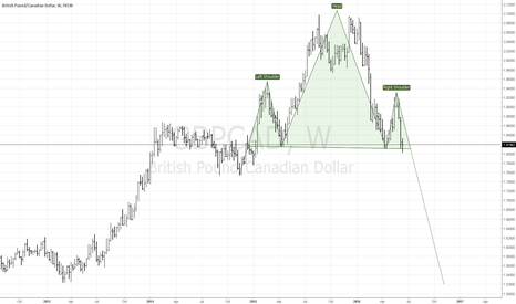 GBPCAD: GBP/CAD - Head & Shoulder - Weekly Chart