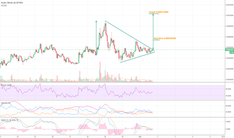 STRATBTC: Stratis buy opportunity